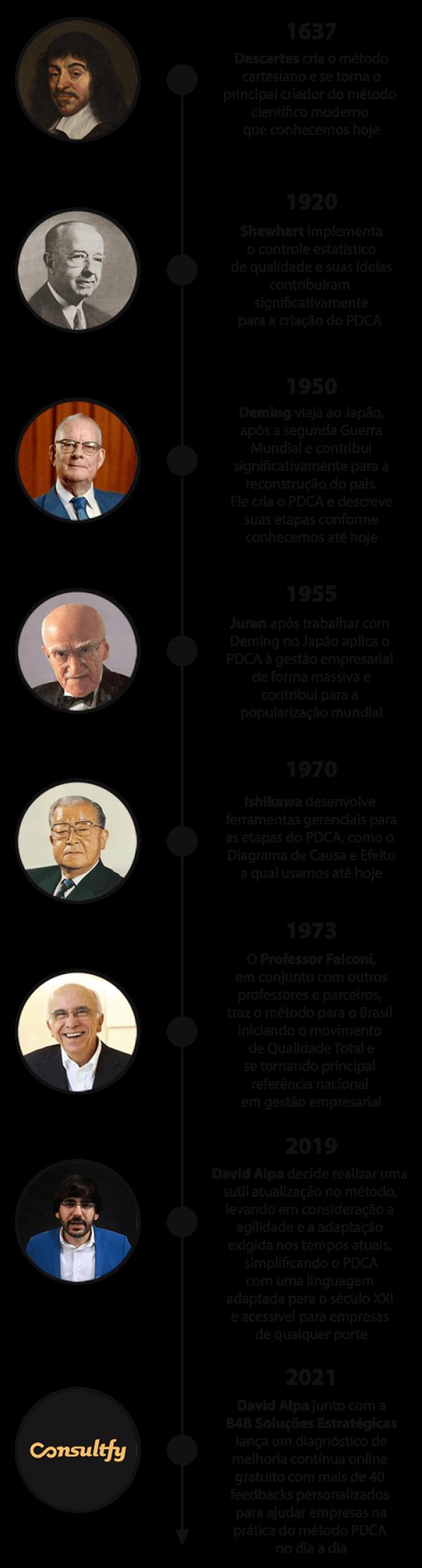 origem do PDCA