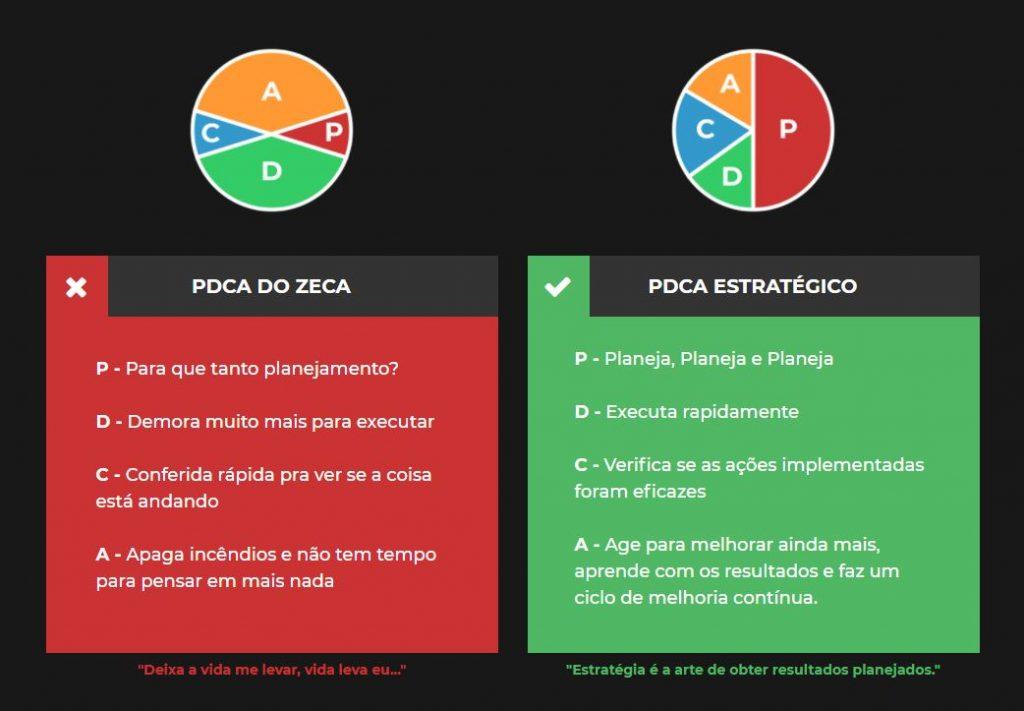 PDCA do Zeca e PDCA Estratégico